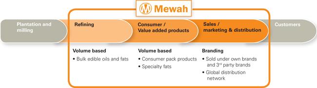 Mewah Group
